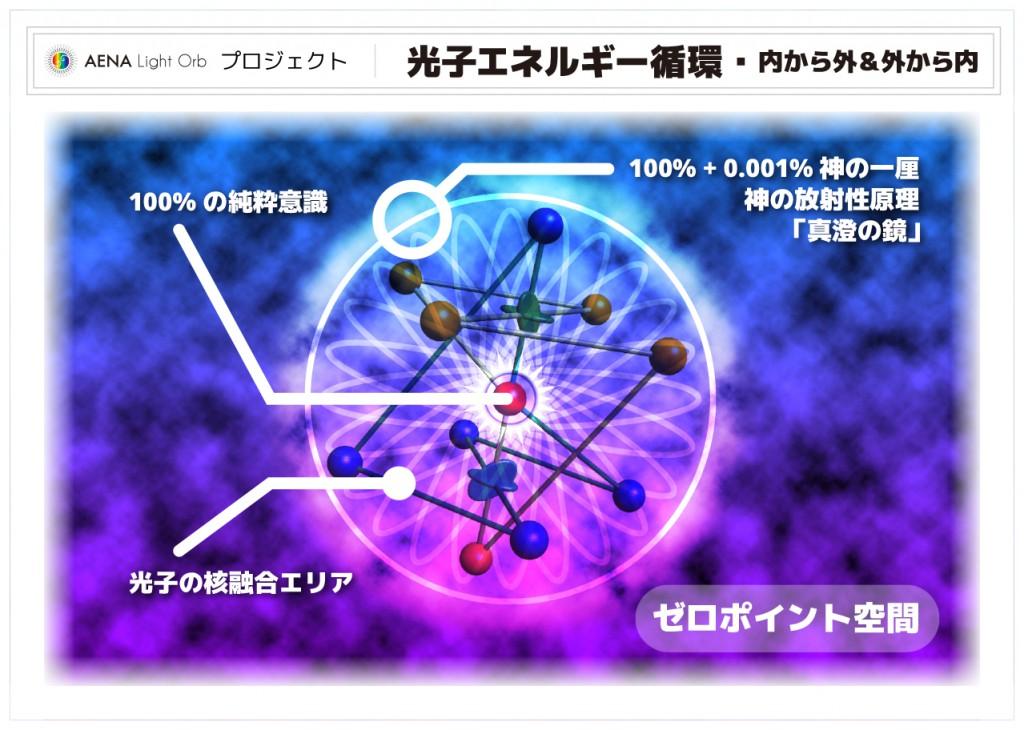 013-光子エネルギー循環・内から外&外から内