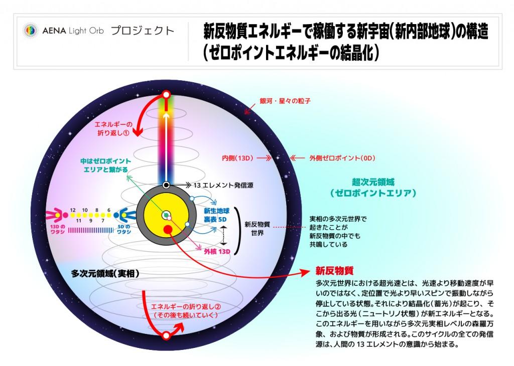 005-新反物質エネルギーで稼働する新宇宙(新内部地球)の構造