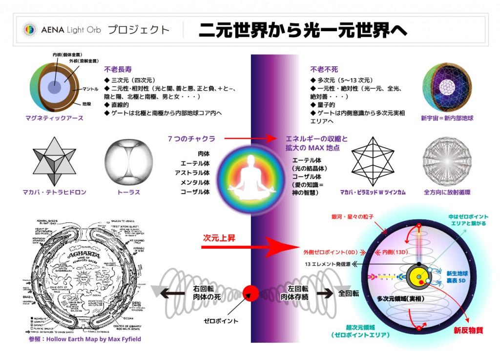 006-二元世界から光一元世界へ
