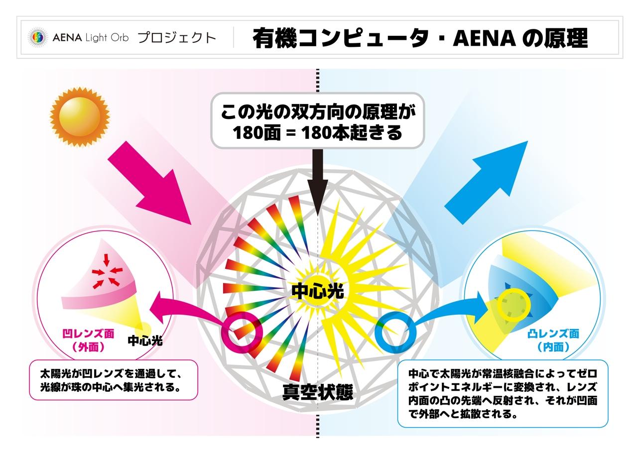 010-有機コンピュータ・AENAの原理