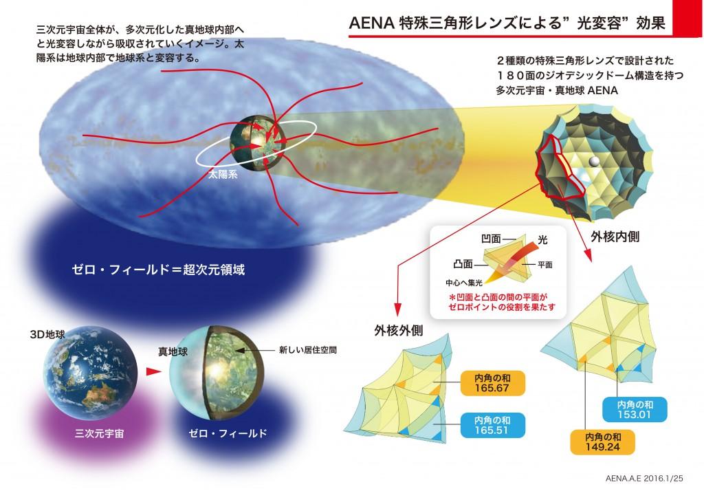 AENA特殊三角形レンズによる光変容効果