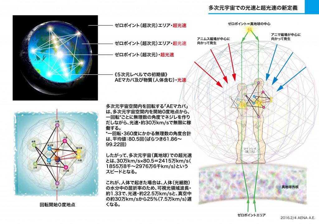 多次元宇宙での光速と超光速の新定義-2
